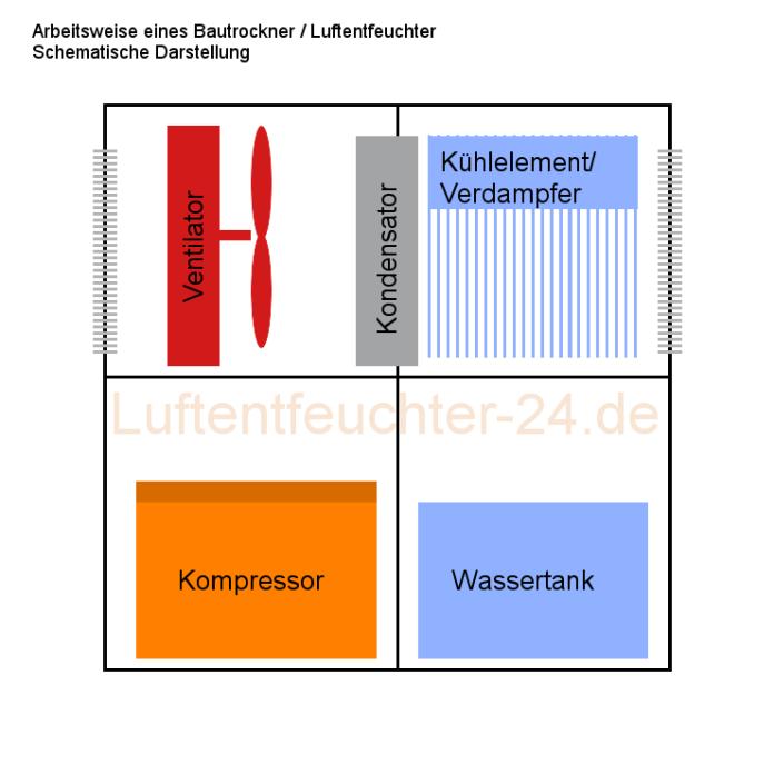 Funktionsweise eines Bautrockners - Schematische Darstellung - Innenleben eines Bautrockner Luftentfeuchter