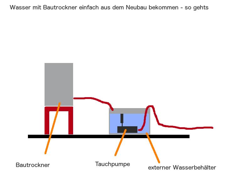 Wasser mit dem Bautrockner einfach aus dem Neubau bekommen